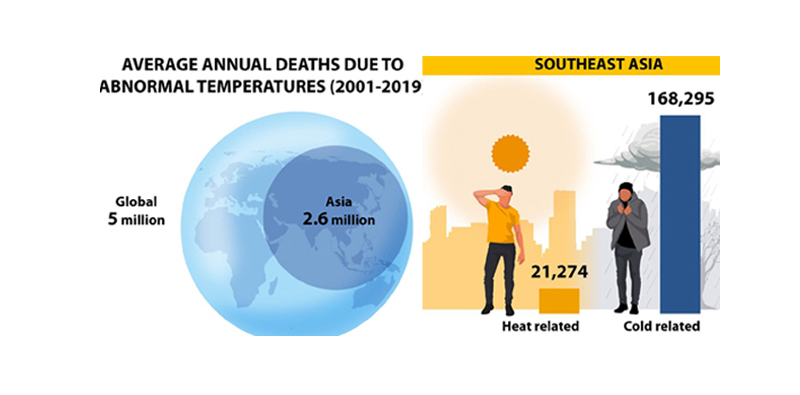Local temperatures are increasing due to climate change. Image: Jack Board